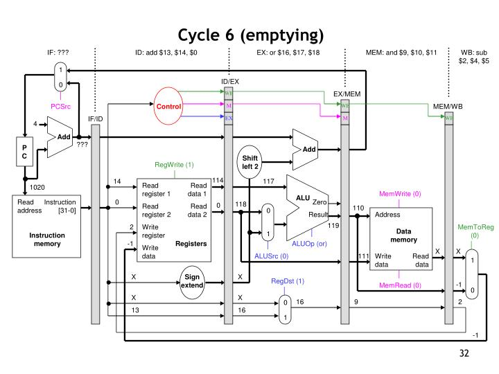 Cycle 6 (emptying)