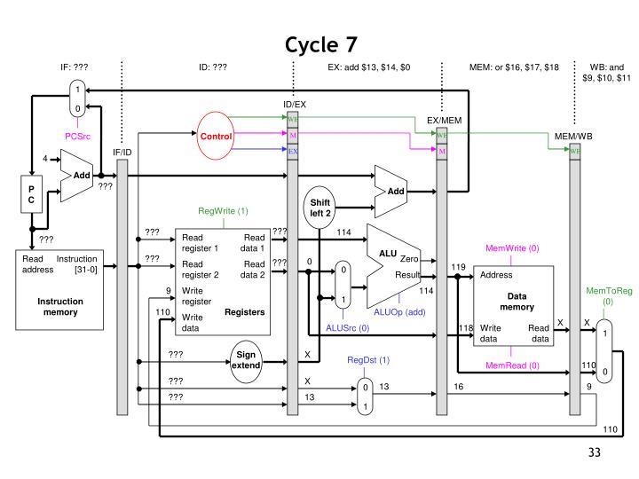 Cycle 7