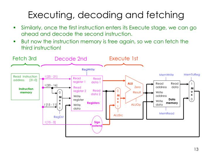 Executing, decoding and fetching