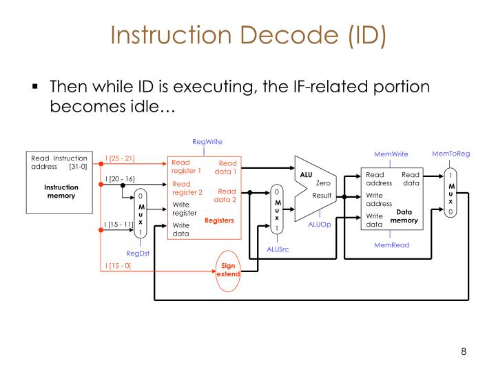 Then while ID is executing, the IF-related portion becomes idle…