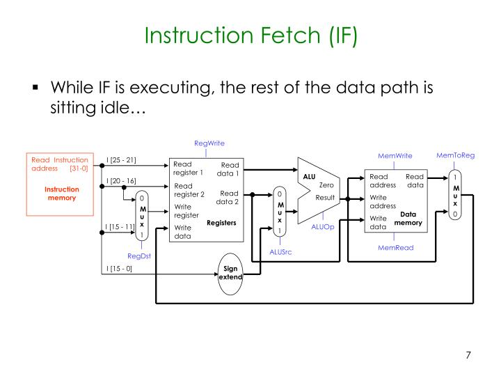 While IF is executing, the rest of the data path is sitting idle…