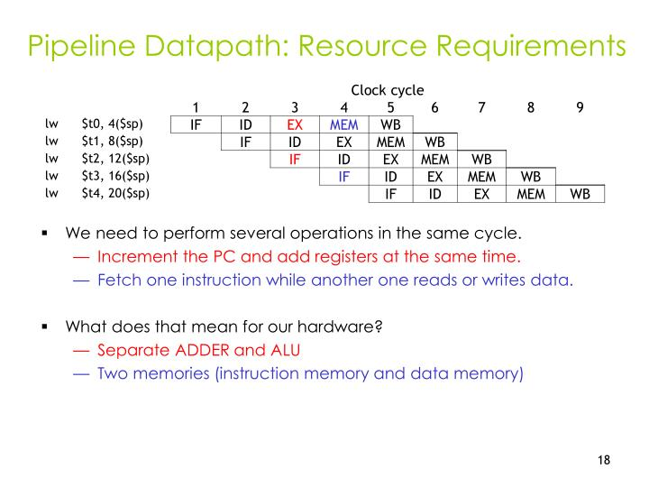 Pipeline Datapath: Resource Requirements