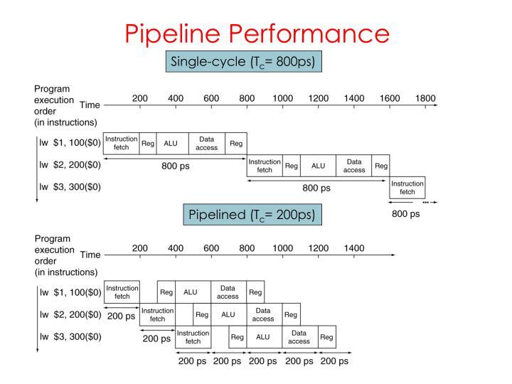 Pipeline Performance