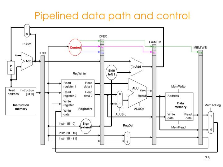Pipelined data path and control