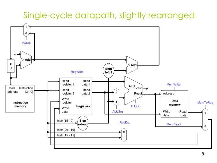 Single-cycle datapath, slightly rearranged