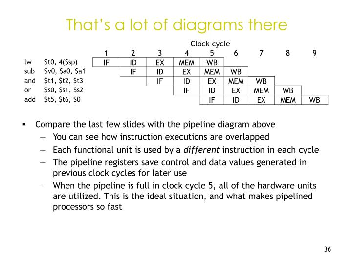 That's a lot of diagrams there