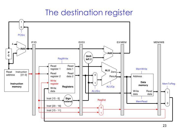 The destination register