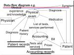 data flow diagram e g