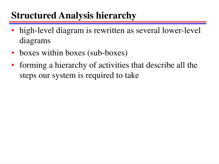 Structured Analysis hierarchy