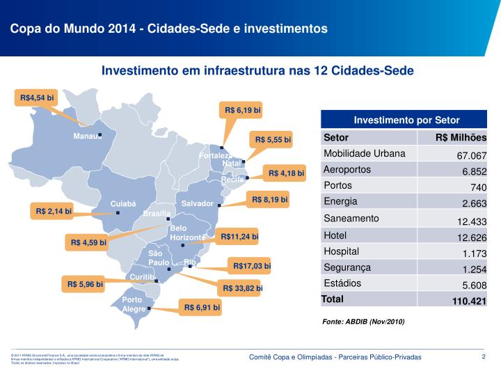 Copa do Mundo 2014 - Cidades-Sede e investimentos