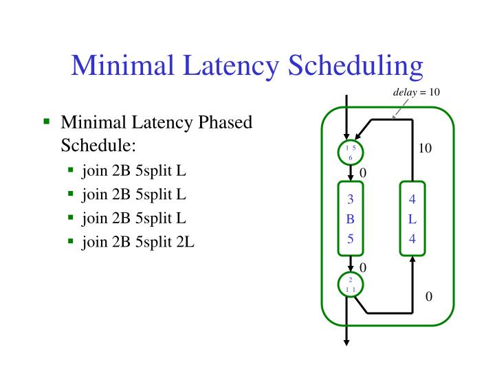 Minimal Latency Scheduling