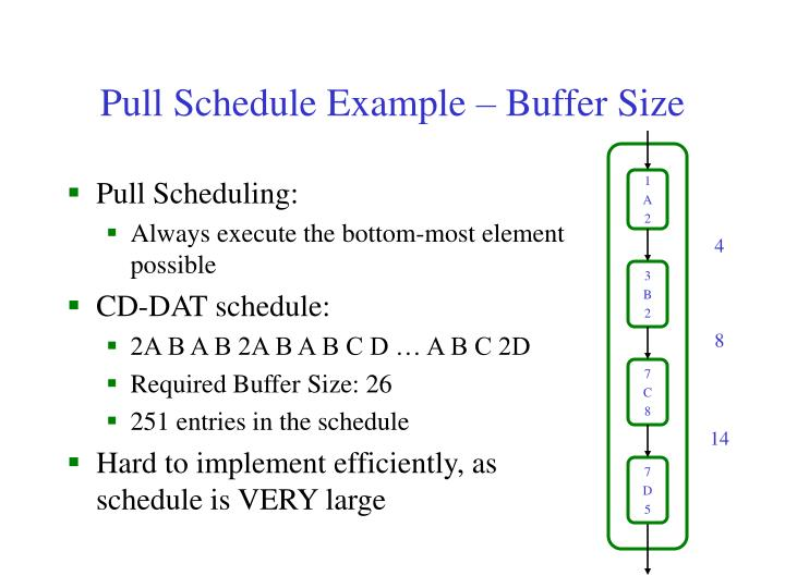 Pull Schedule Example – Buffer Size