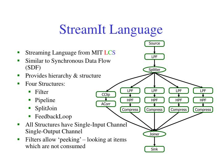 StreamIt Language