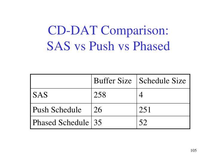 CD-DAT Comparison: