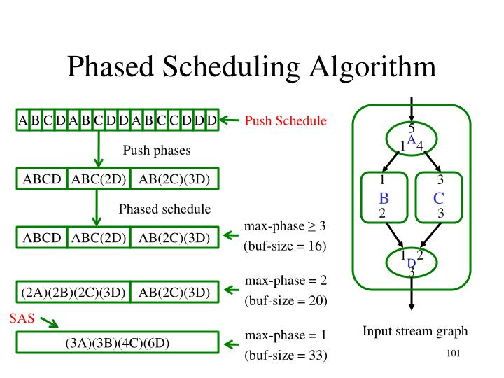 Phased Scheduling Algorithm