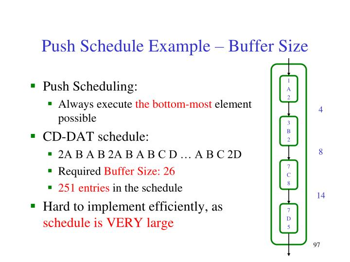 Push Schedule Example – Buffer Size