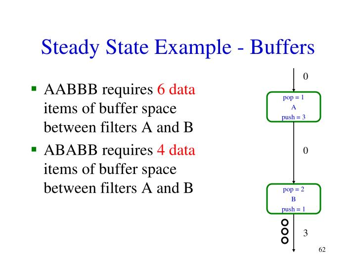 Steady State Example - Buffers