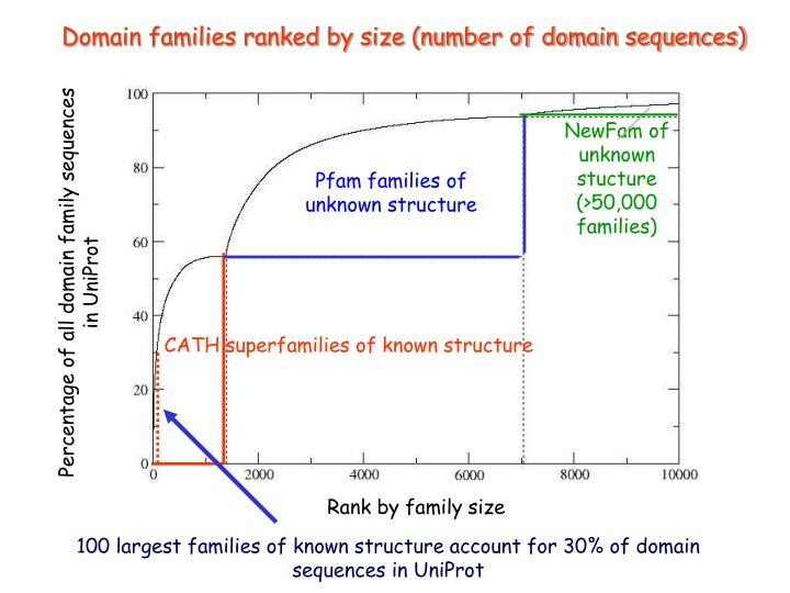Domain families ranked by size (number of domain sequences)