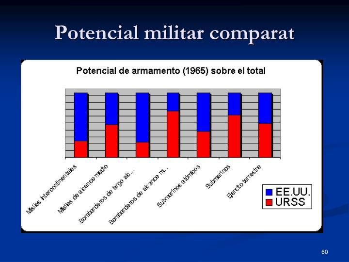 Potencial militar comparat