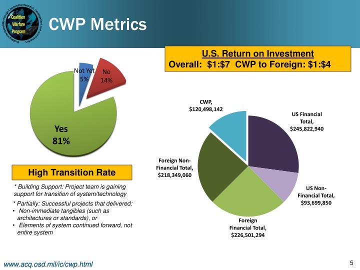CWP Metrics