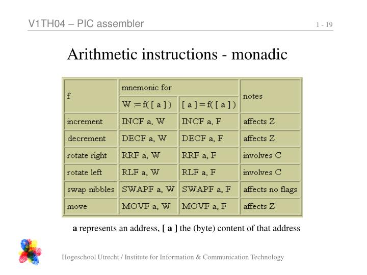 Arithmetic instructions - monadic