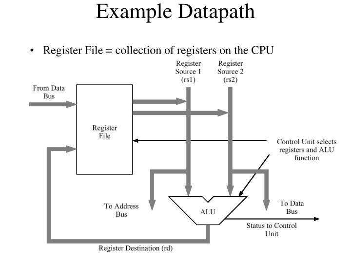 Example Datapath