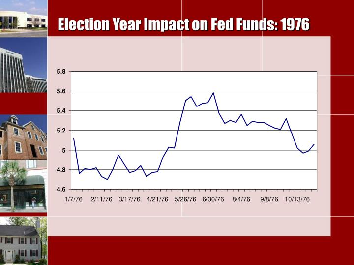 Election Year Impact on Fed Funds: 1976