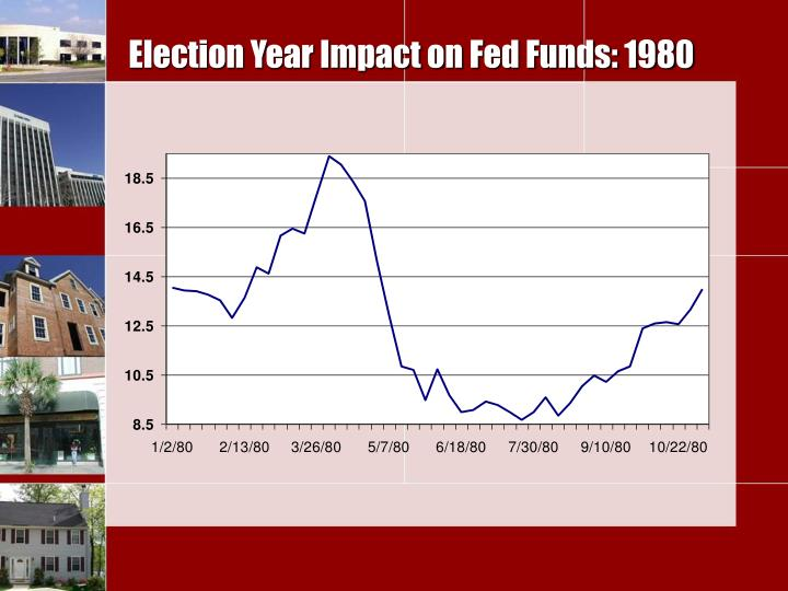 Election Year Impact on Fed Funds: 1980