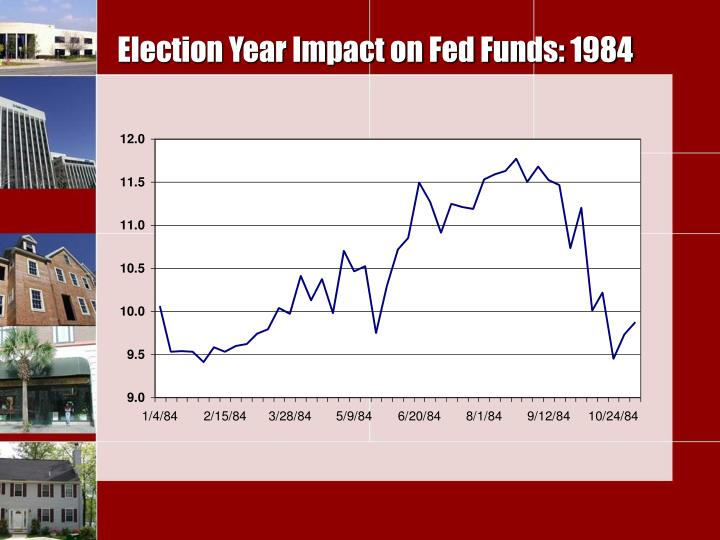 Election Year Impact on Fed Funds: 1984