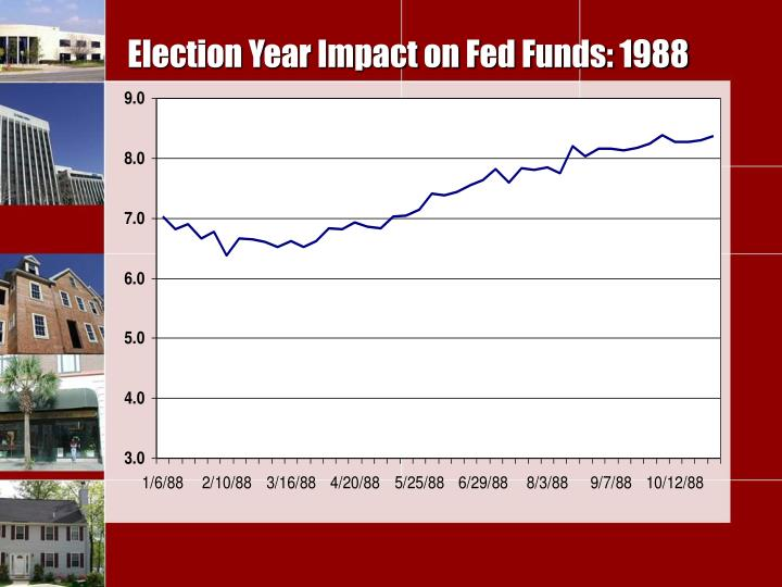Election Year Impact on Fed Funds: 1988