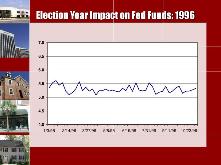 Election Year Impact on Fed Funds: 1996