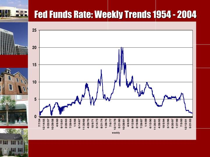Fed Funds Rate: Weekly Trends 1954 - 2004