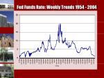 fed funds rate weekly trends 1954 2004