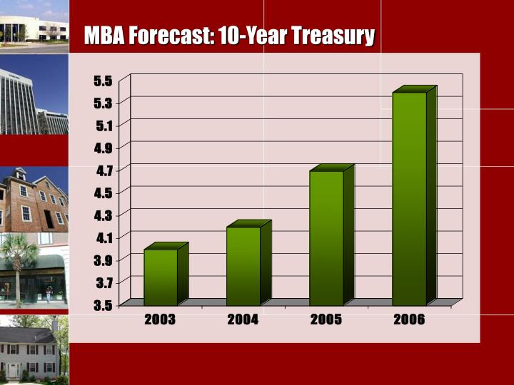 MBA Forecast: 10-Year Treasury