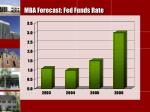 mba forecast fed funds rate1