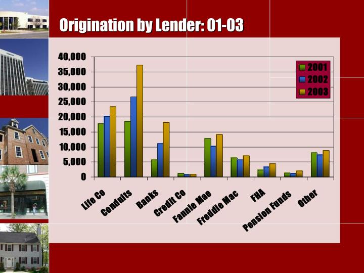 Origination by Lender: 01-03