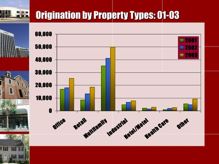 Origination by Property Types: 01-03