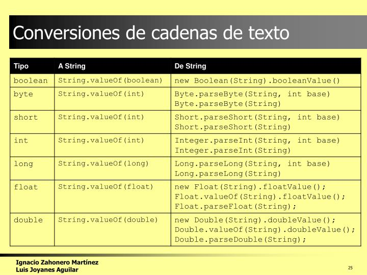 Conversiones de cadenas de texto