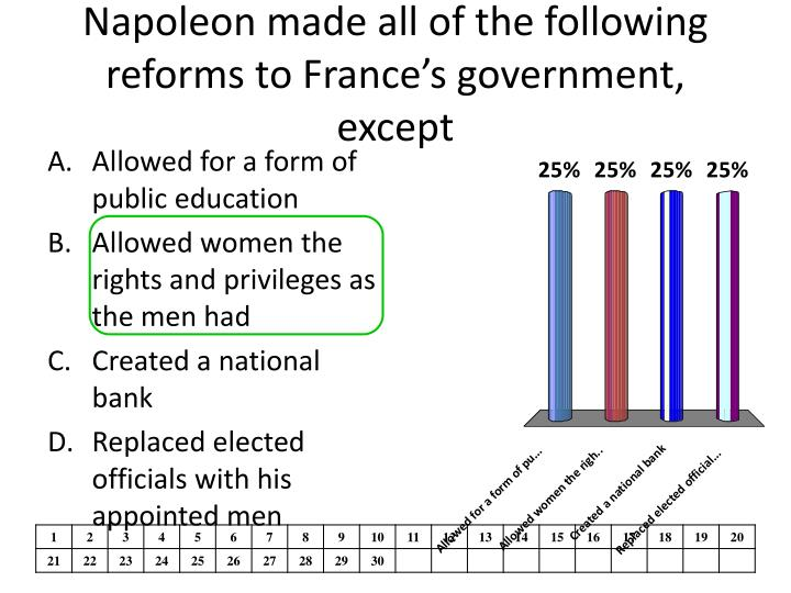 Napoleon made all of the following reforms to France's government, except