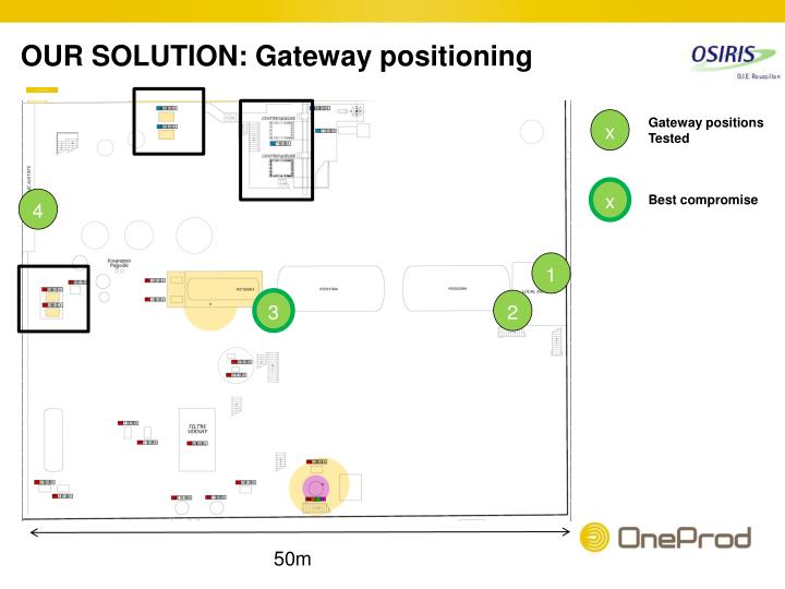 OUR SOLUTION: Gateway positioning