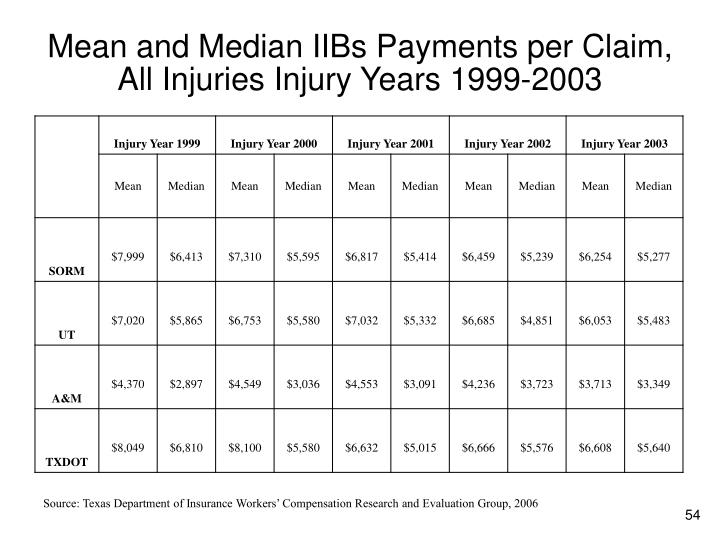 Mean and Median IIBs Payments per Claim, All Injuries Injury Years 1999-2003