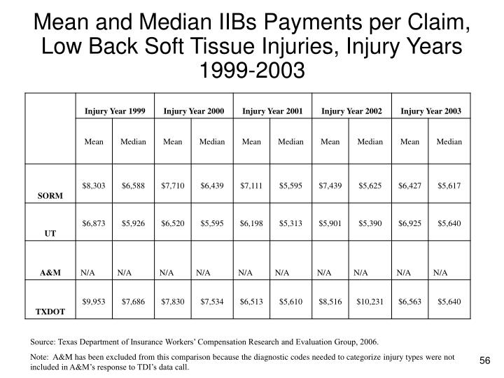 Mean and Median IIBs Payments per Claim, Low Back Soft Tissue Injuries, Injury Years 1999-2003