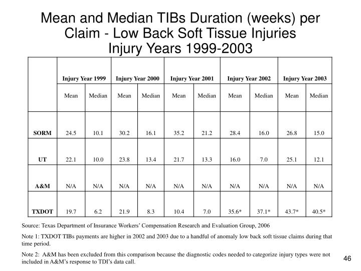 Mean and Median TIBs Duration (weeks) per Claim - Low Back Soft Tissue Injuries