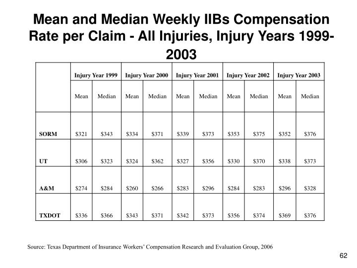 Mean and Median Weekly IIBs Compensation Rate per Claim - All Injuries, Injury Years 1999-2003