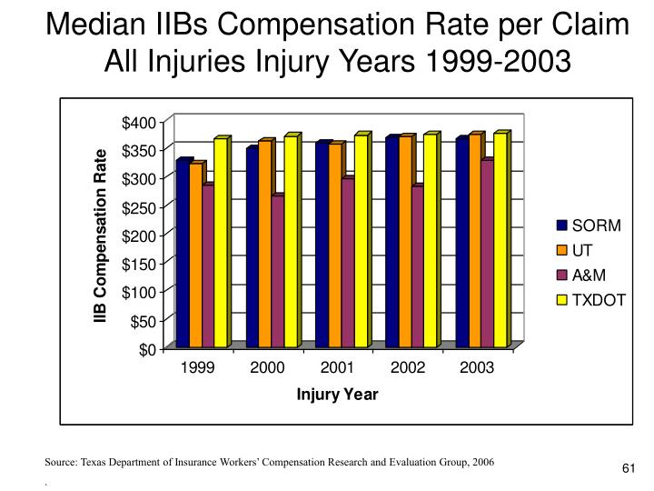 Median IIBs Compensation Rate per Claim