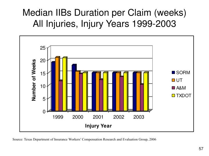 Median IIBs Duration per Claim (weeks)