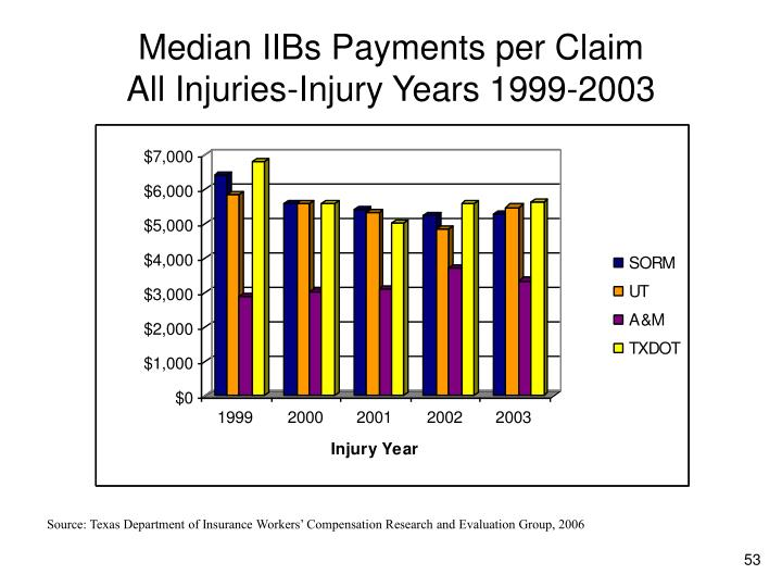 Median IIBs Payments per Claim