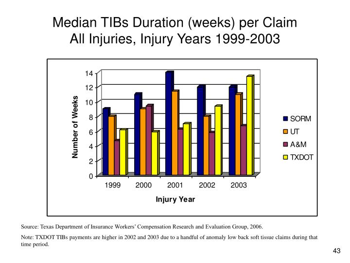 Median TIBs Duration (weeks) per Claim