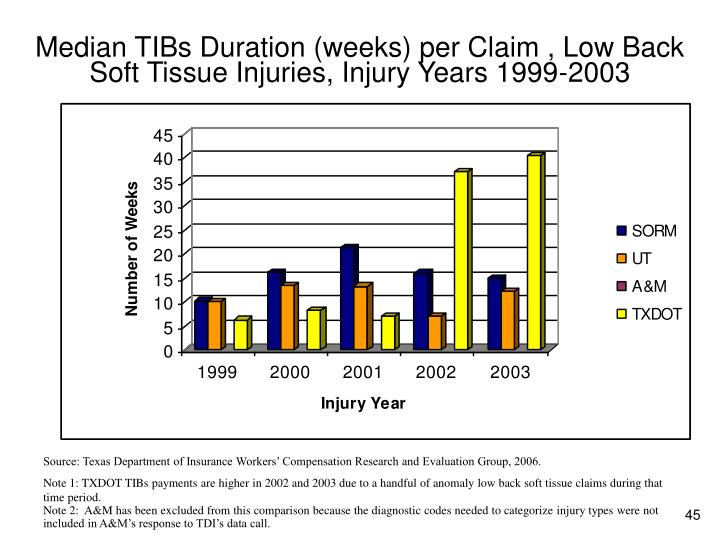 Median TIBs Duration (weeks) per Claim , Low Back Soft Tissue Injuries, Injury Years 1999-2003