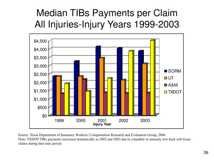 Median TIBs Payments per Claim